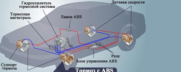 Схема работы ABS